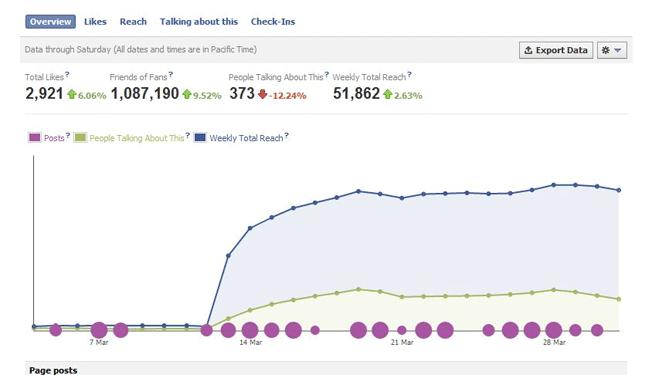 Increase Fanpage Reach
