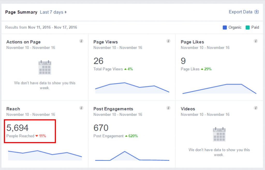 facebook-organic-reach-errors